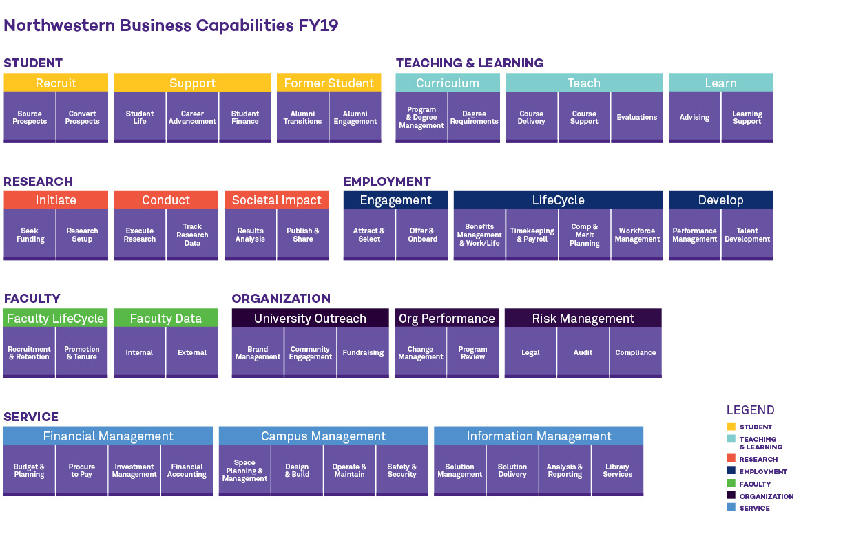 Flowchart of Northwestern IT Business Capabilities