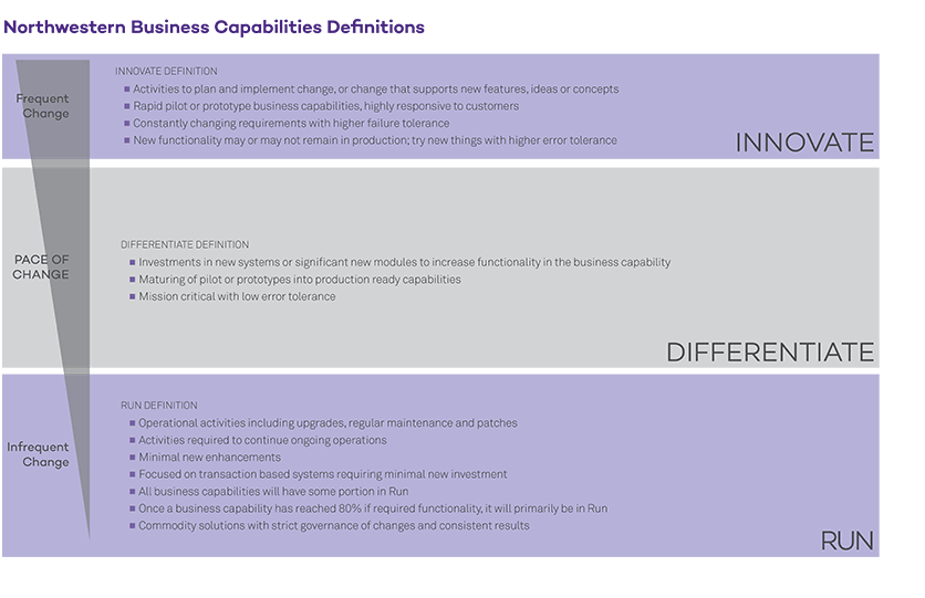 Image of capabilities three level of changes definition