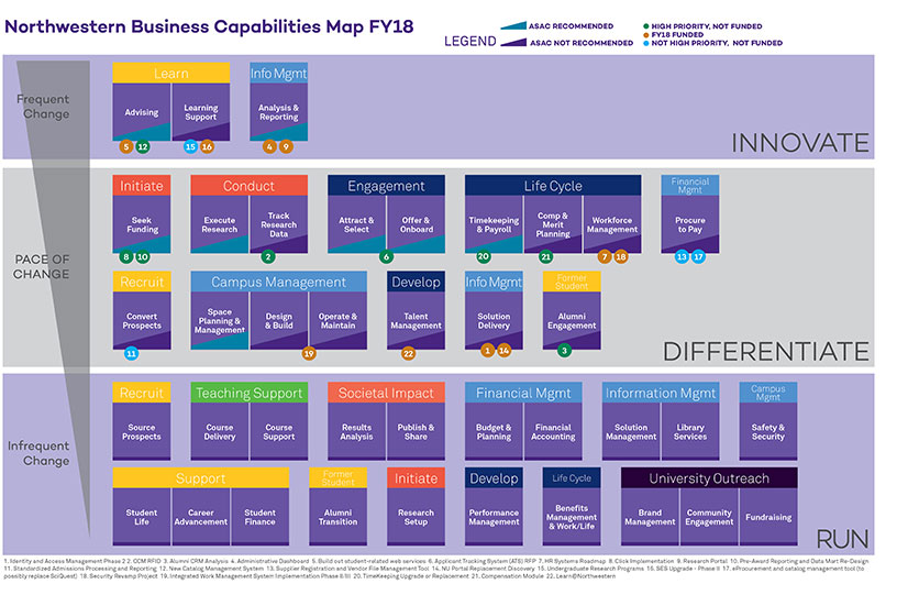Business Capabilities Map Flowchart