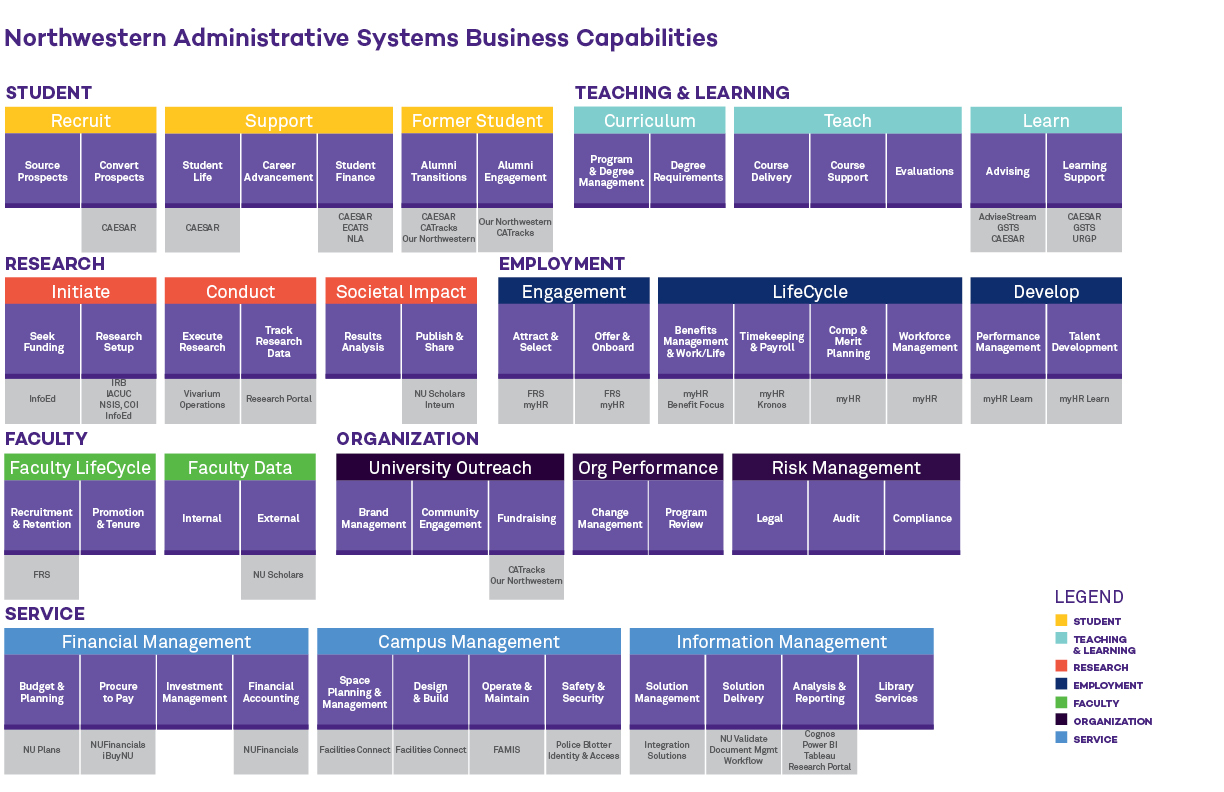 Image of the Business Capabilities Systems flowchart