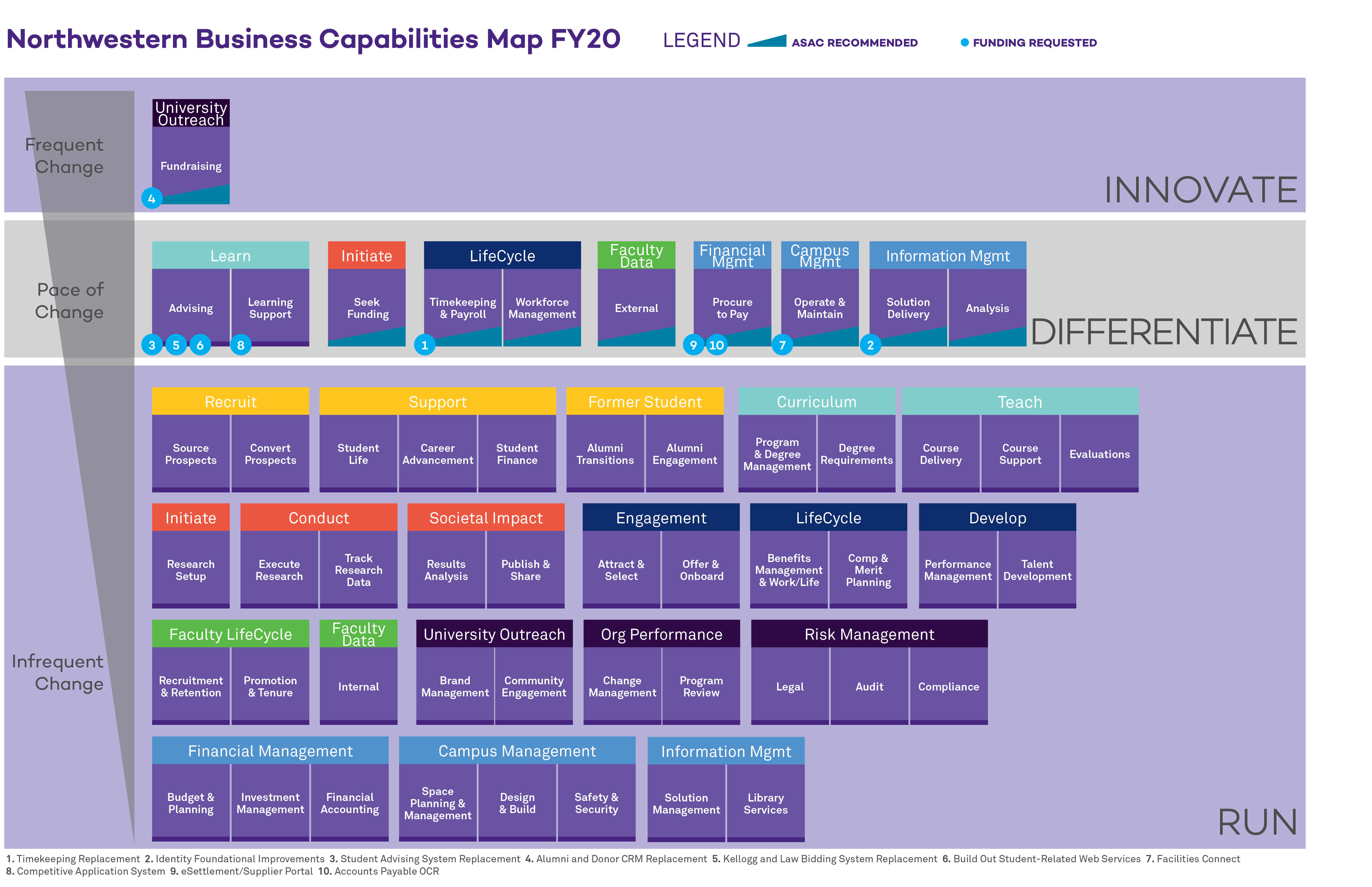Business Capabilities Map Flowchart for year 2019