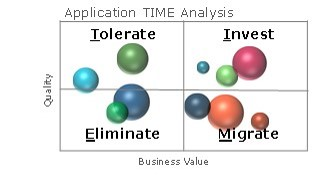 Time model example. top left: tolerate, top right: Invest, bottom left eliminate, bottom right migrate.