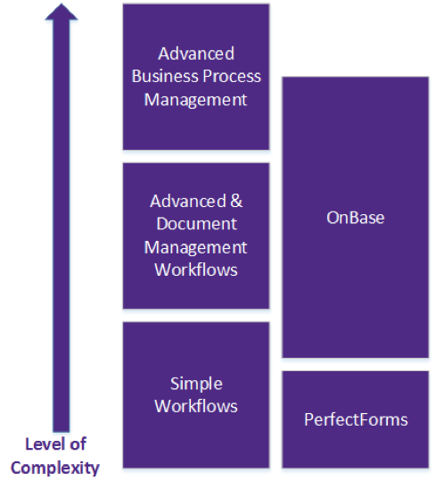 workflow options organized by level of complexity