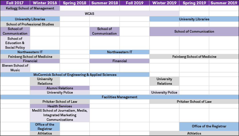 Image of Timeline by school and department