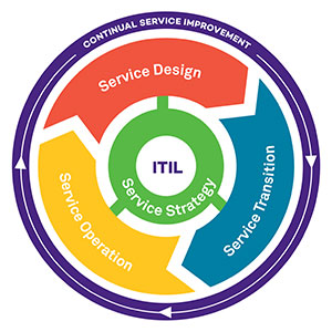 Visual Overview of the ITIL Service Lifecycle
