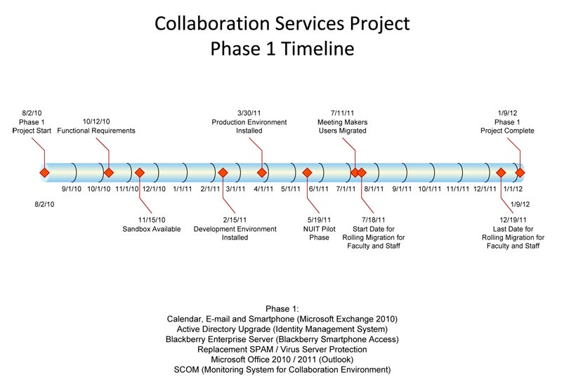Collaboration Services Project Phase 1 Timeline