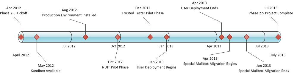 Collaboration Services Project Phase 2.5 Timeline